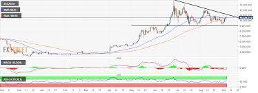 Btc Growth Chart Bitcoin Price Analysis Btc Usd Hints Further Growth As