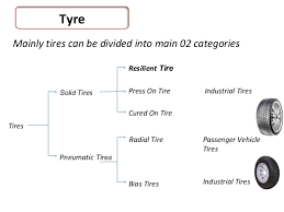 Tyre Manufacturing Process Flow Chart Pdf Manufacturing Process Of Solid Tyre Camso Loadstar Pvt Ltd
