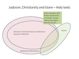Judaism Christianity And Islam Venn Diagram Islam And Judaism Venn Diagram