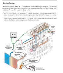 m52tu coolant flow diagram but it doesn t show the auxiliary pump