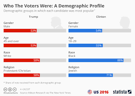 Chart Who The Voters Were A Demographic Profile Statista