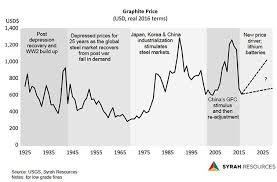 Graphite Flake Size Chart Graphite Seeing Some Upward Movement Mining Com