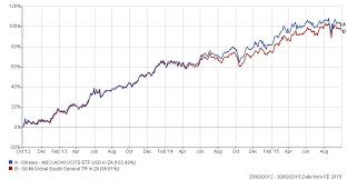 Msci World Index Etf Chart Offshore Etfs Definitely Not Passive