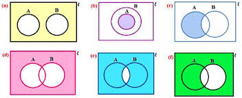Venn Diagram A Or B Worksheet On Venn Diagrams Venn Diagrams In Different Situations