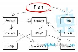 Planning To Plan Flow Chart Plan Flow Chart Stock Image Royalty Free Image Id 10088433