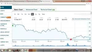 Price target in 14 days: Do You Think The Reliance Communications Share Price Will Increase In The Near Future Quora