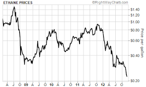 Historical Ethane Price Chart Dude Wheres My Cheap Gas Econbrowser