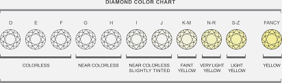 Diamonds Cuts And Clarity Diamonds Color And Clarity Scale Magdalene Project Org