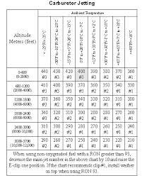 Ski Doo Jetting Chart 53 Unbiased Snowmobile Jet Chart