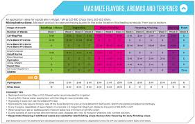 Botanicare Feeding Chart For Soil Maximize Flavors Aromas And Terpenes Botanicare Blog