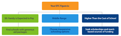 Fafsa Efc Code Chart Your Guide To The Expected Family Contribution Efc