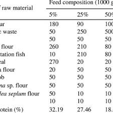 Growth Chart Of Catfish Fed By Different Type Of Feed