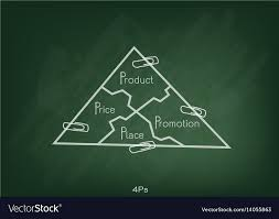Marketing Mix Strategy Or 4ps Model On Triangle Ch