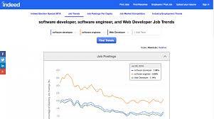 Www Indeed Com Resume 100 Resume Building Tips For Aspiring Software Developers 94