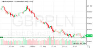 Techniquant Latest Gbp Pln Gbppln Technical Analysis Reports