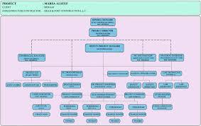 Organization Chart Hills And Fort Construction L L C