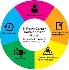 What Is Career Development Career Development Pilot Program Human Resources Ryerson