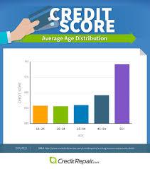 Credit Score Range Chart 2014 Creditrepair Com Credit Repair Blog