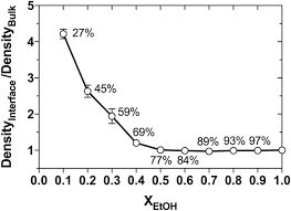 the aculation of etoh open circles at the liquid air interface here described as the ratio of the mass densities for etoh at the interface z axis