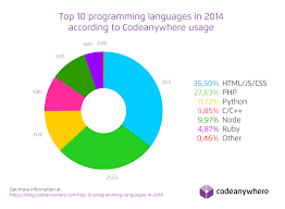 top programming languages in  alt