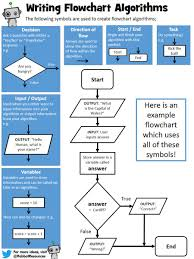 Education Flow Chart Example