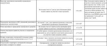 Электронный аукцион по ФЗ алгоритм проведения сроки  сроки проведения электронного аукциона по 44 ФЗ