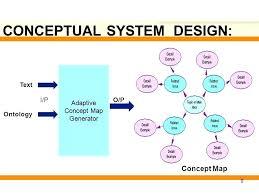 Concept Map Generator – Empiresalon.co