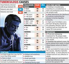 Nutritious Food Ensures Tb Cure Ahmedabad News Times Of
