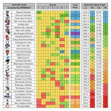 Jimmy Johnson Draft Value Chart