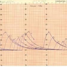 Basic Float Tide Gauge And Chart Recording Drum 20