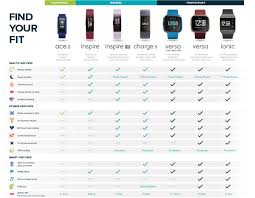 Fitbit Types Chart Fitbit Health Fitness Tracker Currys