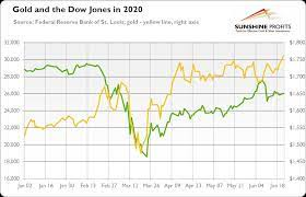 Dow Jones and Gold - Link Explained ...