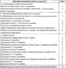 Контрольно измерительные материалы Русский язык класс Ответы на задания части С в 5 классе предполагают небольшой объём Учитель может ставить оценку за это задание исходя из традиционной пятибалльной системы