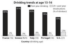 University Age Support Presidents On Lowering To Sign Drinking