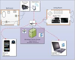 bizmodeller blog use itunes to create a sonos like setup for a the itunes ihomeserver version