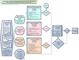 Strategic Planning Process Chart District Strategic Planning
