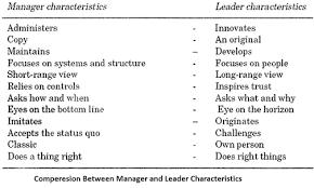 Short Essay On Leadership Essay On Leadership For Students Human Behaviour