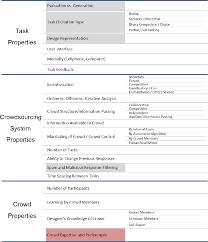 Crowdsourcing Engineering Design Pdf Crowdsourcing For Engineering Design Objective