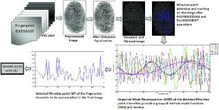 Biometric Technology Emd Based Fingerprint Biometric Technology Download Scientific Diagram