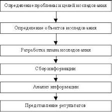Курсовая работа Маркетинговые исследования конкуренции и  1 1 Этапы процесса маркетинговых исследований Маркетинговые исследования конкуренции