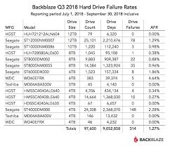 Backblaze Drive Stats 2018 Hard Drive Failure Rates