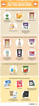 Keto Sweetener Guide Best Worst Sucrolose Stevia
