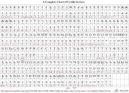 Unicode Chart Cyrillic Letter Reference Chart By Mattias Persson