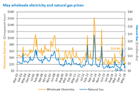 Iso Newswire Updates Monthly Wholesale Electricity