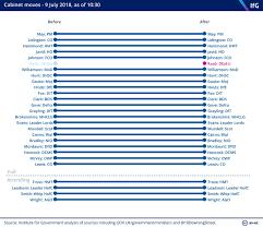 Nc Dit Org Chart