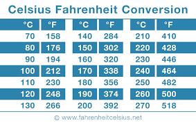 Printable Celsius Fahrenheit Conversion Table In 2019