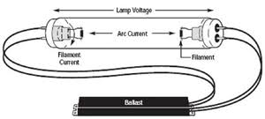 lutron eco 10 ballast wiring diagram lutron discover your wiring tridonic dimmable ballast wiring diagram wiring diagrams