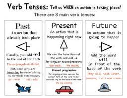 Tenses Rules Chart In English Present Progressive Tense Chart Verb Tense Forms Chart