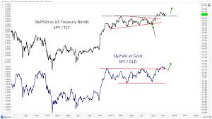 Chart Of The Week Stocks Break Out Relative To Bonds And
