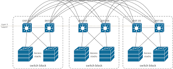 Datacenter Switching Design Campus Network Design Collapsed Core